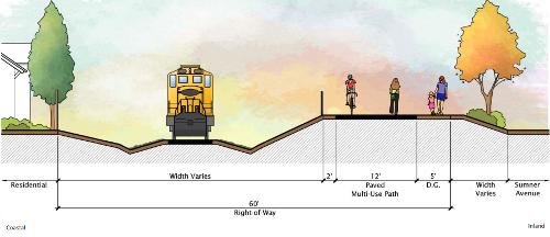 Rail and Trail