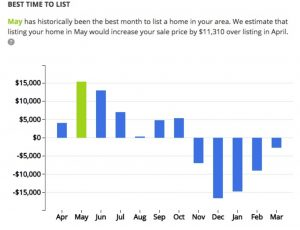 Zillow says Best time to List is May in Aptos